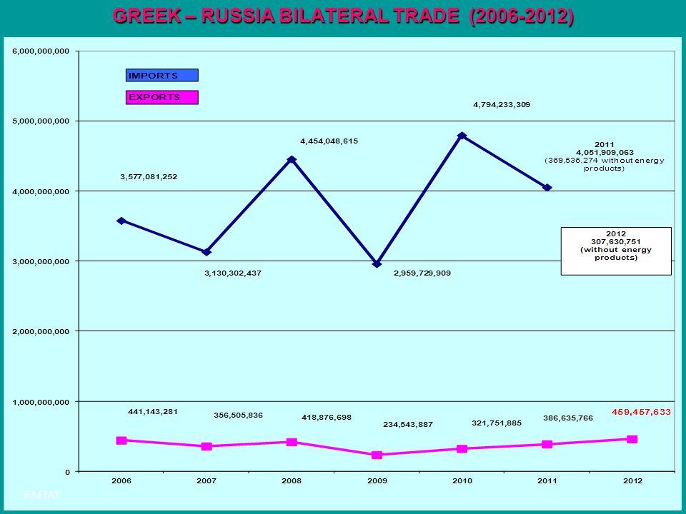 26 GREEK – RUSSIA BILATERAL TRADE (2006-2012) ΕΛΣΤΑΤ