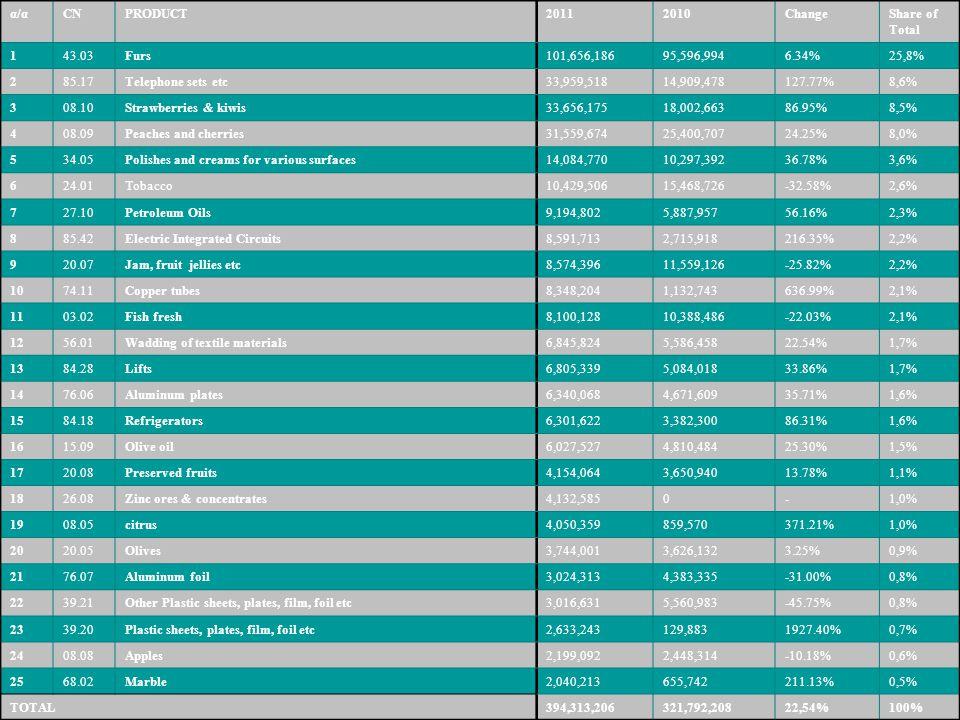 α/αCNPRODUCT20112010ChangeShare of Total 143.03Furs101,656,18695,596,9946.34%25,8% 285.17Telephone sets etc33,959,51814,909,478127.77%8,6% 308.10Straw