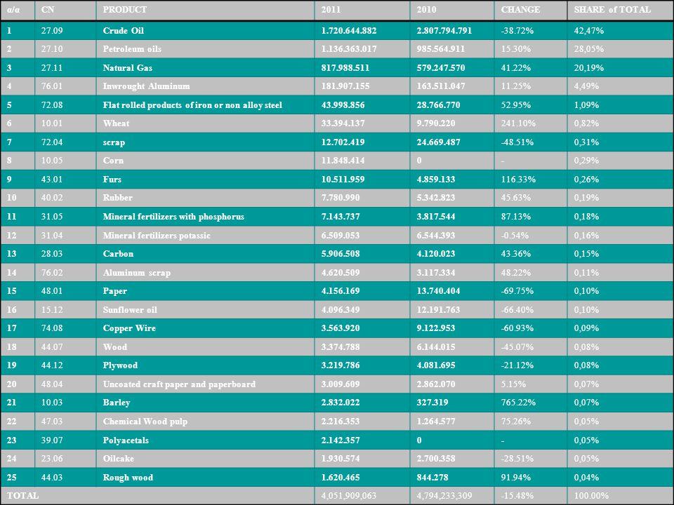 α/αCNPRODUCT20112010CHANGESHARE of TOTAL 127.09Crude Oil1.720.644.8822.807.794.791-38.72%42,47% 227.10Petroleum oils1.136.363.017985.564.91115.30%28,0