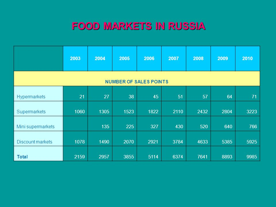 FOOD MARKETS IN RUSSIA 20032004200520062007200820092010 NUMBER OF SALES POINTS Hypermarkets2127384551576471 Supermarkets10601305152318222110243228043223 Mini supermarkets 135225327430520640766 Discount markets10781490207029213784463353855925 Total21592957385551146374764188939985