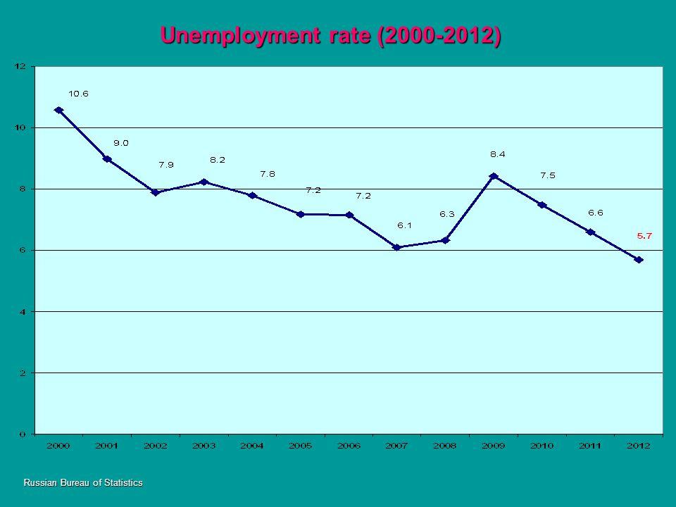 Russian Bureau of Statistics Unemployment rate (2000-2012)
