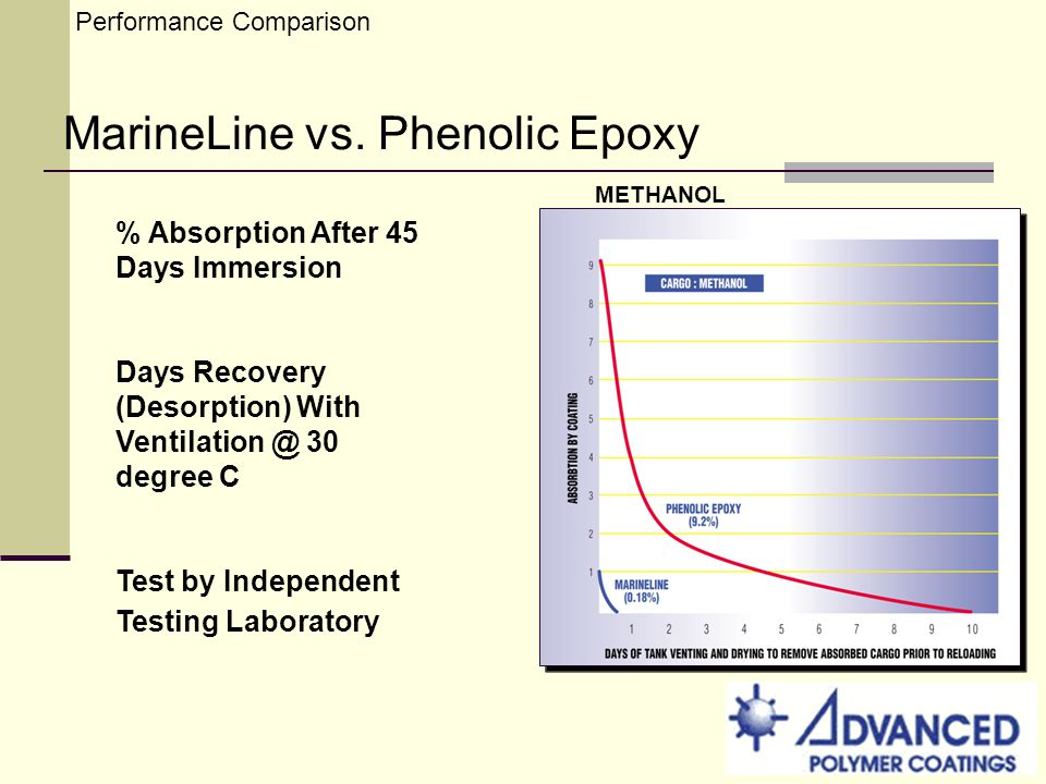 Performance Comparison MarineLine vs. Phenolic Epoxy % Absorption After 45 Days Immersion Days Recovery (Desorption) With Ventilation @ 30 degree C Te