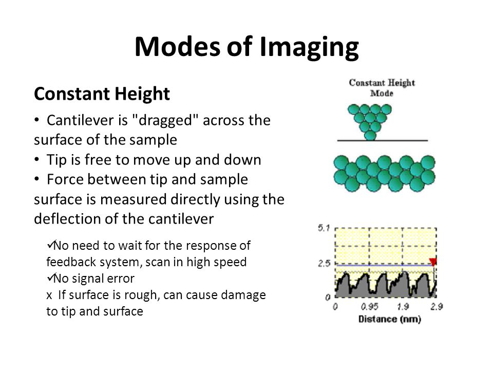 Modes of Imaging Constant Height Cantilever is dragged across the surface of the sample Tip is free to move up and down Force between tip and sample surface is measured directly using the deflection of the cantilever No need to wait for the response of feedback system, scan in high speed No signal error x If surface is rough, can cause damage to tip and surface