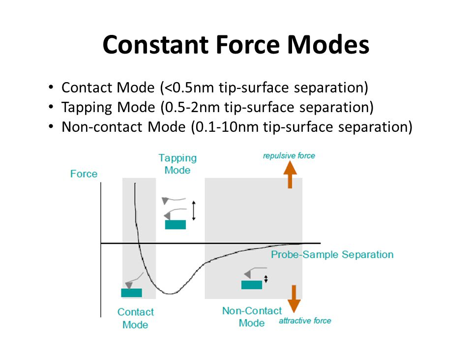 Constant Force Modes Contact Mode (<0.5nm tip-surface separation) Tapping Mode (0.5-2nm tip-surface separation) Non-contact Mode (0.1-10nm tip-surface