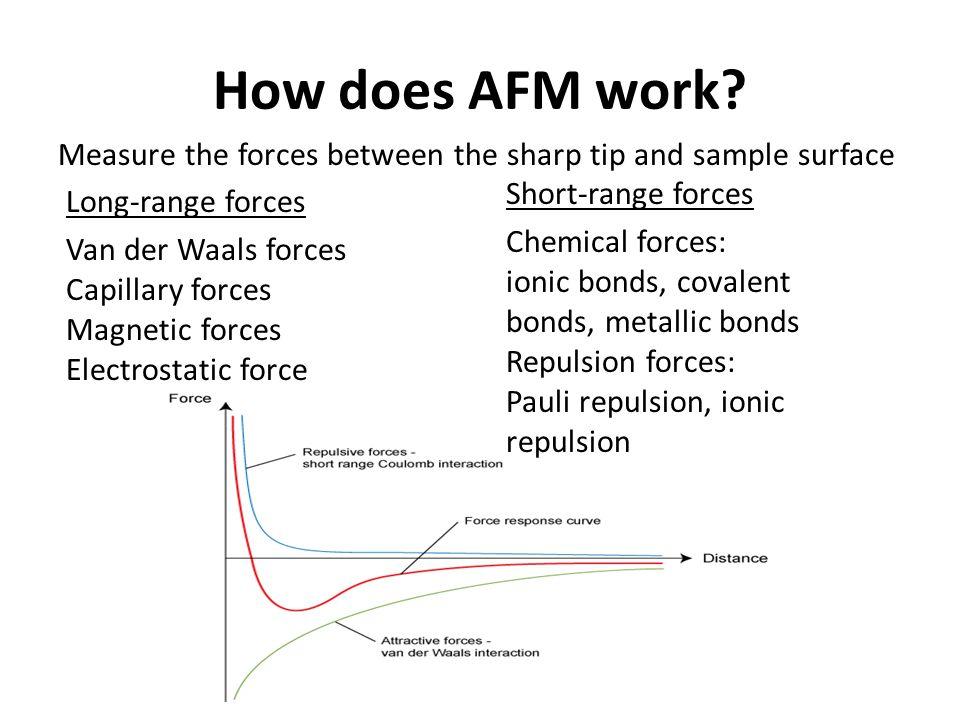 How does AFM work.