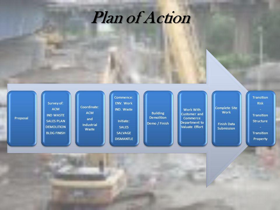 Plan of Action Proposal Survey of: ACM IND WASTE SALES PLAN DEMOLITION BLDG FINISH Coordinate: ACM and Industrial Waste Commence: ENV.