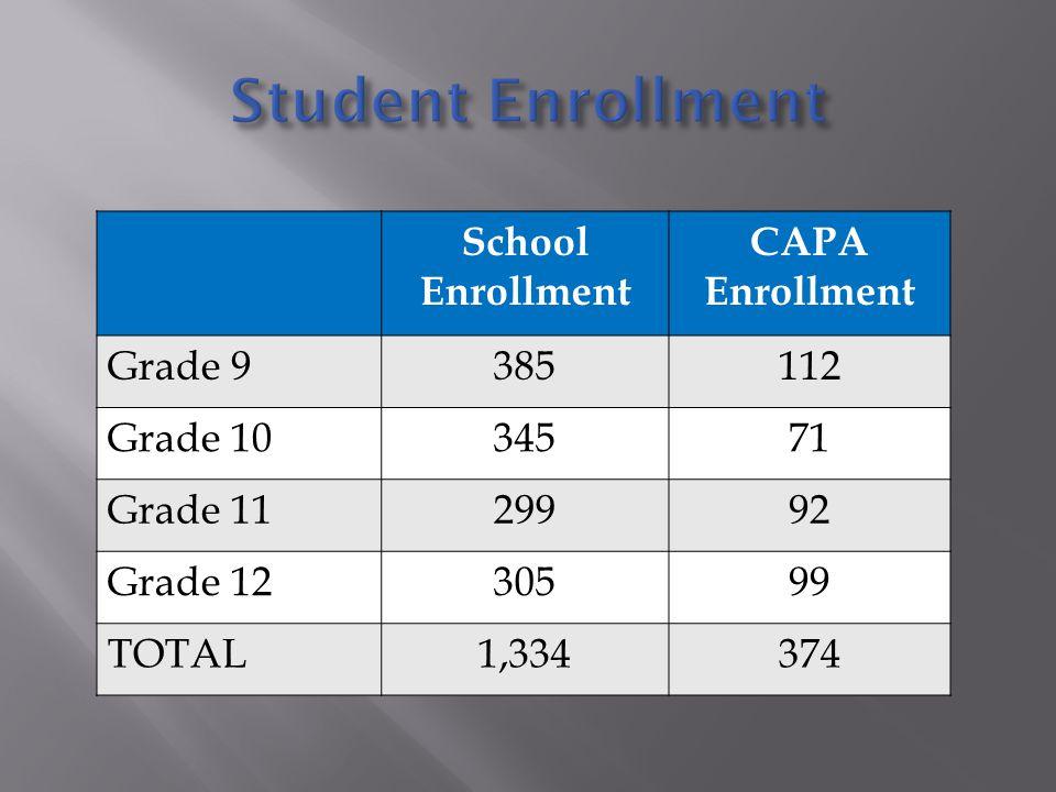 School Enrollment CAPA Enrollment Grade 9385112 Grade 1034571 Grade 1129992 Grade 1230599 TOTAL1,334374