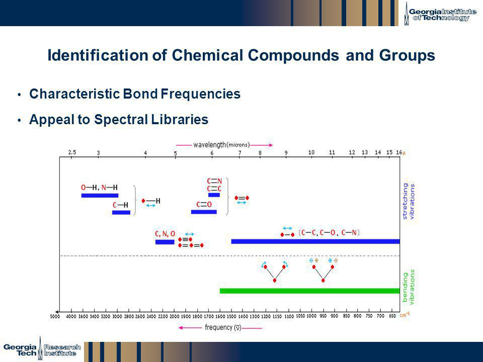GTRI_B-14 Identification of Chemical Compounds and Groups Characteristic Bond Frequencies Appeal to Spectral Libraries