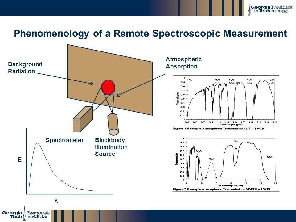 GTRI_B-15 Phenomenology of a Remote Spectroscopic Measurement Background Radiation Blackbody Illumination Source Spectrometer Atmospheric Absorption E