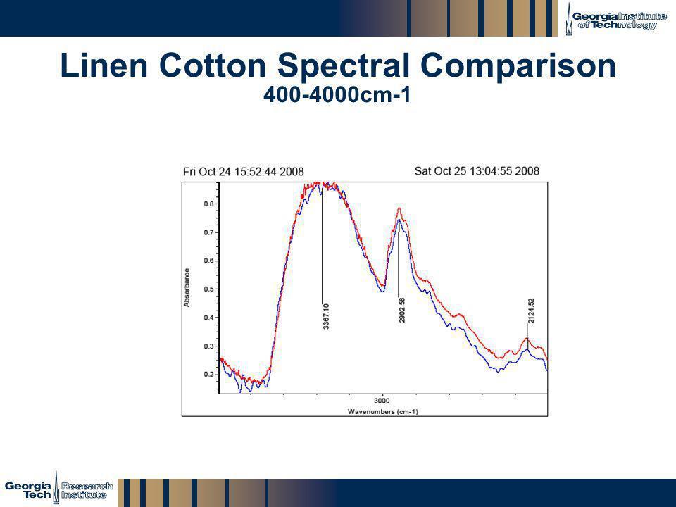 GTRI_B-18 Linen Cotton Spectral Comparison 400-4000cm-1