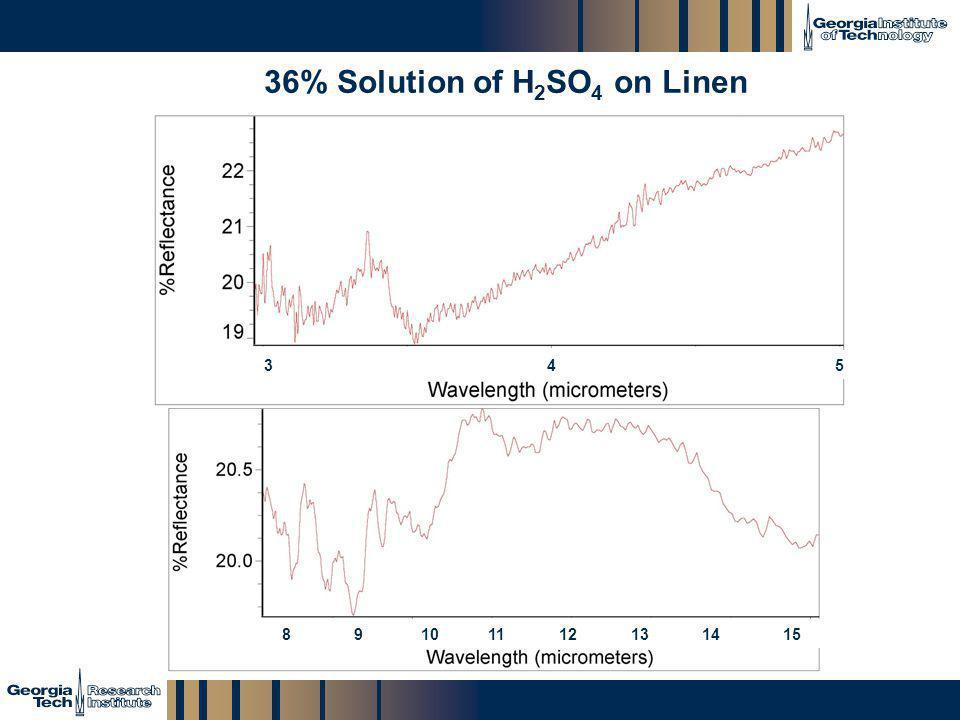 GTRI_B-23 36% Solution of H 2 SO 4 on Linen 3 4 5 8 9 10 11 12 13 14 15