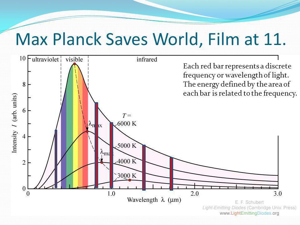 Max Planck Saves World, Film at 11.