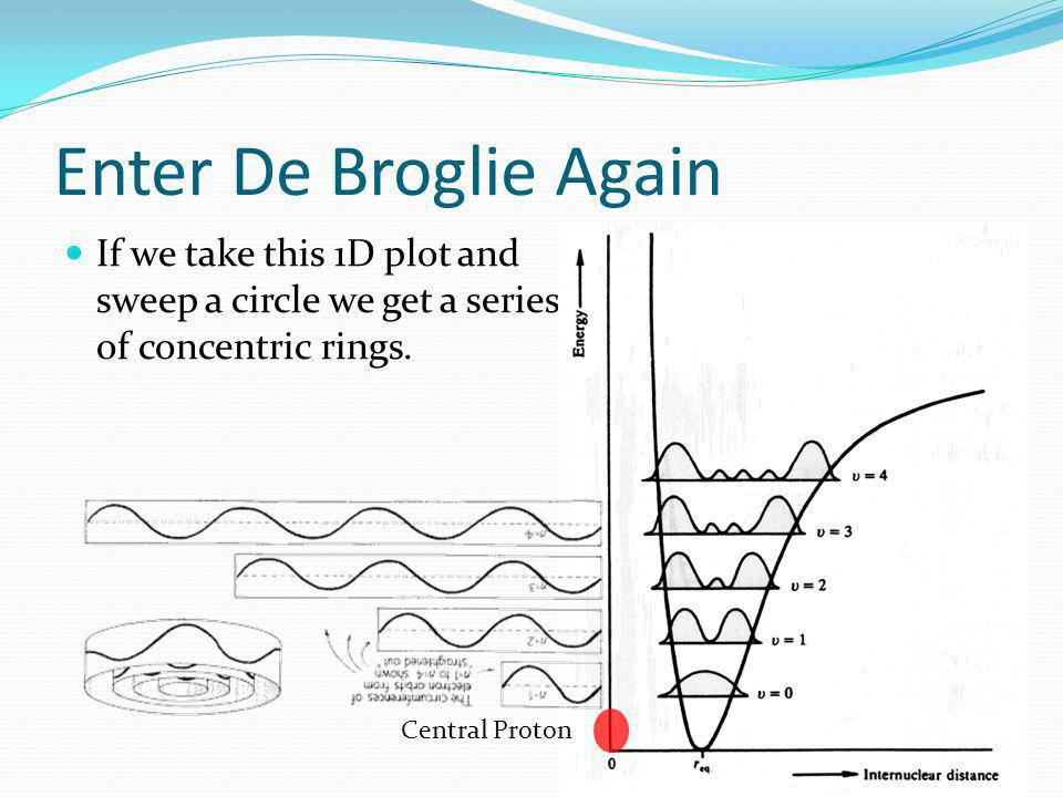 Enter De Broglie Again Since the only valid orbits match with the De Broglie wavelength λ, the solutions for ψ 2 follow with n = 1, 2, 3 Central Proto