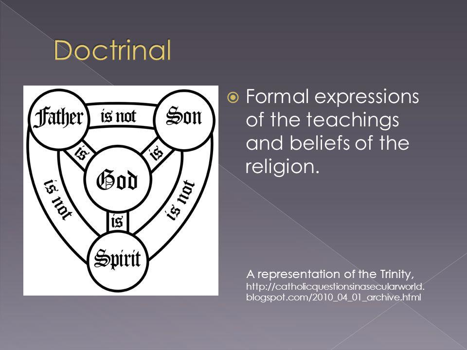 Formal expressions of the teachings and beliefs of the religion. A representation of the Trinity, http://catholicquestionsinasecularworld. blogspot.co