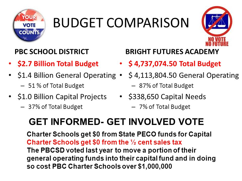 BUDGET COMPARISON PBC SCHOOL DISTRICT $2.7 Billion Total Budget $1.4 Billion General Operating – 51 % of Total Budget $1.0 Billion Capital Projects –