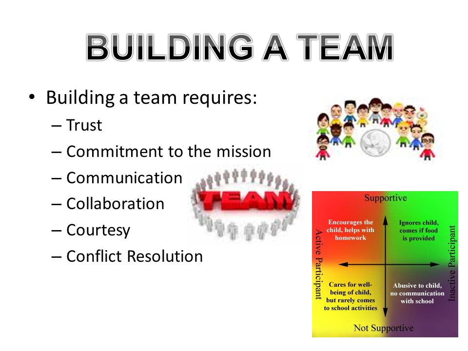 Building a team requires: – Trust – Commitment to the mission – Communication – Collaboration – Courtesy – Conflict Resolution