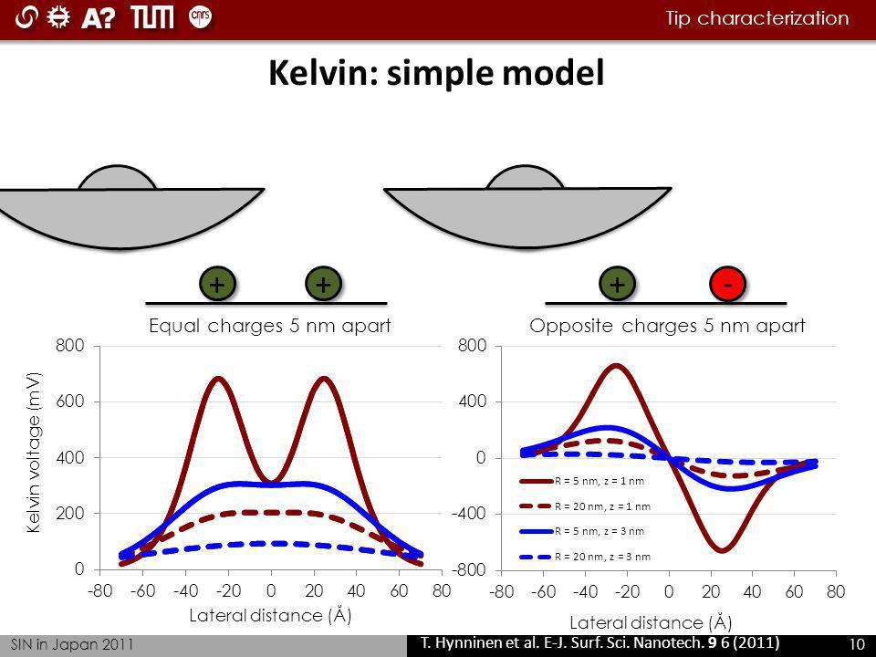 Tip characterization SIN in Japan 2011 10 Kelvin: simple model +-++ T.