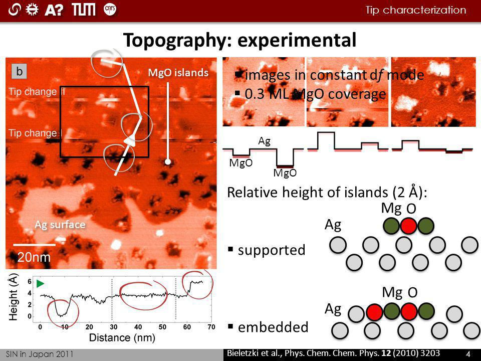 Tip characterization SIN in Japan 2011 4 Topography: experimental Ag surface MgO islands Relative height of islands (2 Å): supported embedded MgO Ag M