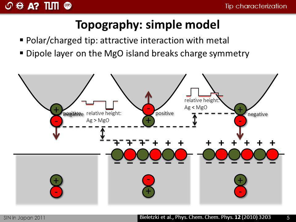 Tip characterization SIN in Japan 2011 5 + - + – + – + – + – + – + – Topography: simple model Polar/charged tip: attractive interaction with metal Bie