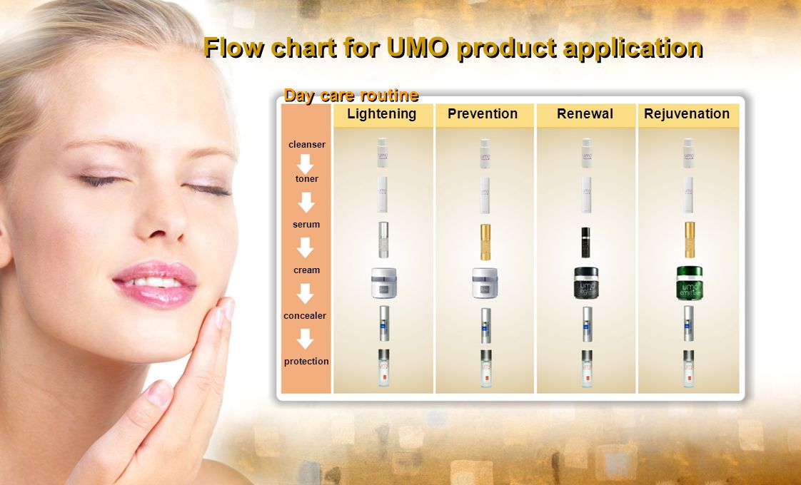 Flow chart for UMO product application Day care routine Lightening Prevention Renewal Rejuvenation cleanser toner serum cream concealer protection