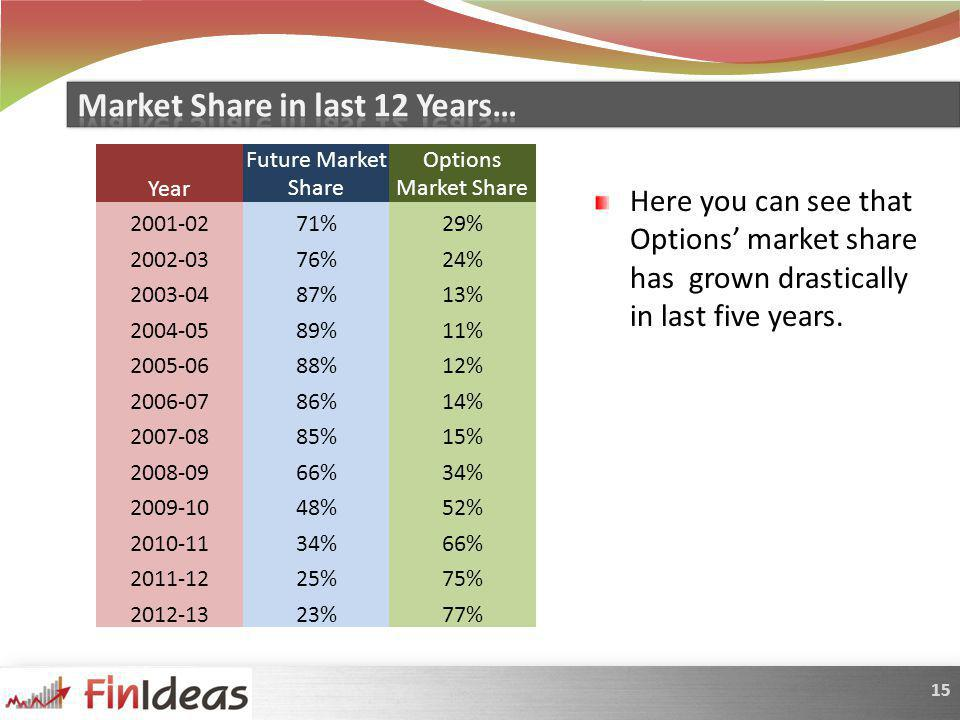 15 Year Future Market Share Options Market Share 2001-0271%29% 2002-0376%24% 2003-0487%13% 2004-0589%11% 2005-0688%12% 2006-0786%14% 2007-0885%15% 2008-0966%34% 2009-1048%52% 2010-1134%66% 2011-1225%75% 2012-1323%77% Here you can see that Options market share has grown drastically in last five years.