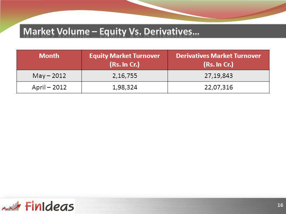 16 MonthEquity Market Turnover (Rs. In Cr.) Derivatives Market Turnover (Rs.