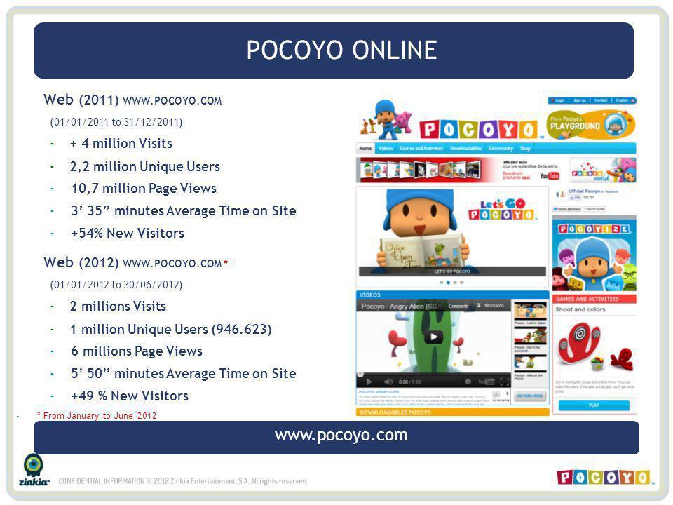 Web (2011) WWW.POCOYO.COM (01/01/2011 to 31/12/2011) -+ 4 million Visits -2,2 million Unique Users -10,7 million Page Views -3 35 minutes Average Time