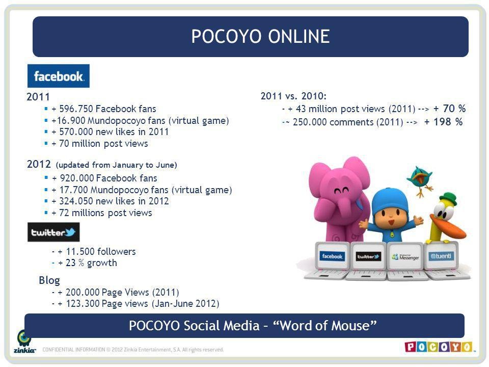 F 2011 + 596.750 Facebook fans +16.900 Mundopocoyo fans (virtual game) + 570.000 new likes in 2011 + 70 million post views 2012 (updated from January to June) + 920.000 Facebook fans + 17.700 Mundopocoyo fans (virtual game) + 324.050 new likes in 2012 + 72 millions post views - + 11.500 followers - + 23 % growth Blog - + 200.000 Page Views (2011) - + 123.300 Page views (Jan-June 2012) POCOYO Social Media – Word of Mouse POCOYO ONLINE 2011 vs.