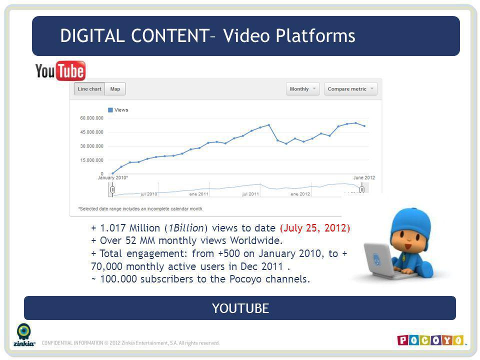 DIGITAL CONTENT– Video Platforms + 1.017 Million (1Billion) views to date (July 25, 2012) + Over 52 MM monthly views Worldwide.