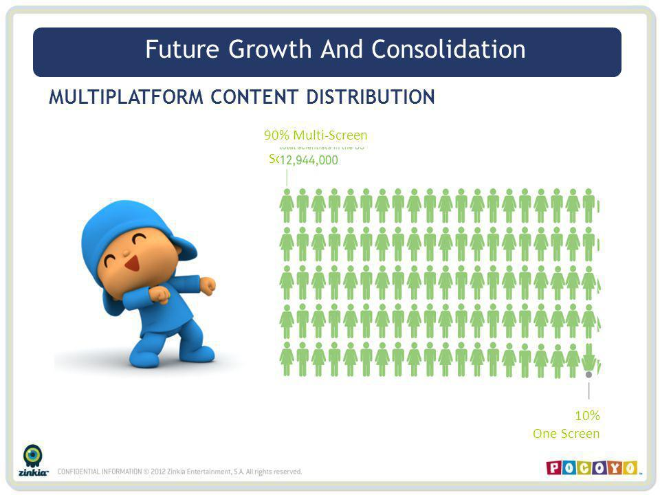 90% Multi- Screen 10% One Screen MULTIPLATFORM CONTENT DISTRIBUTION 90% Multi-Screen 10% One Screen Future Growth And Consolidation