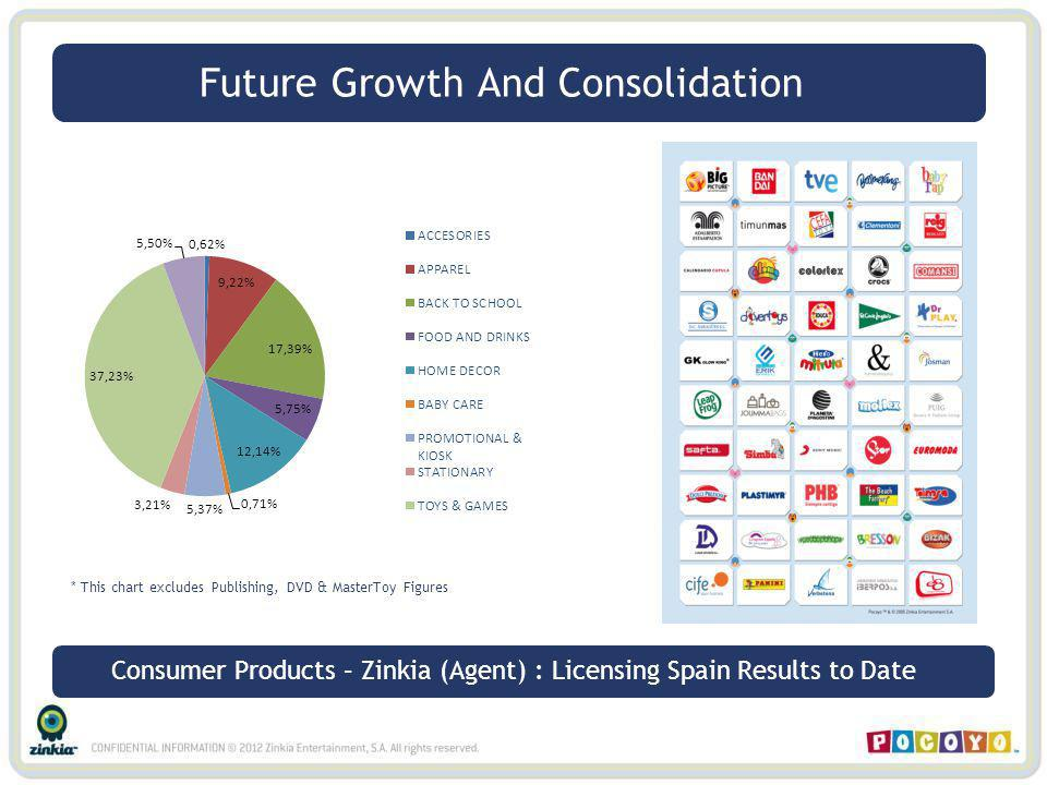 * This chart excludes Publishing, DVD & MasterToy Figures Future Growth And Consolidation Consumer Products – Zinkia (Agent) : Licensing Spain Results
