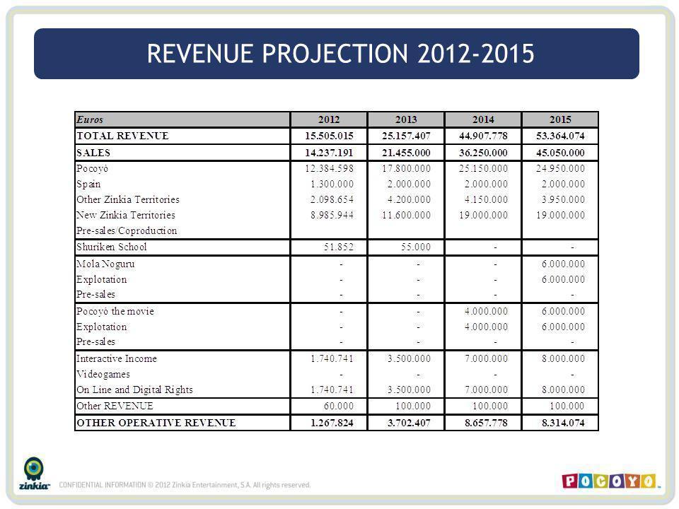 REVENUE PROJECTION 2012-2015