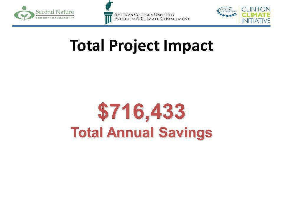 Total Project Impact $716,433 Total Annual Savings