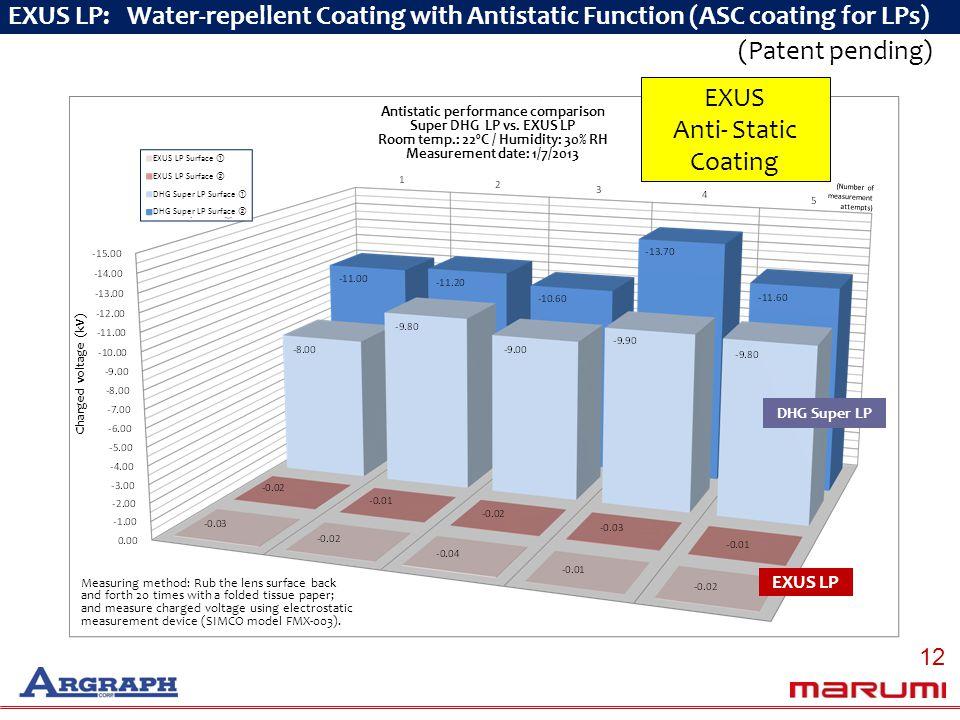 (Patent pending) EXUS LP: Water-repellent Coating with Antistatic Function (ASC coating for LPs) DHG Super LP EXUS LP Charged voltage (kV) Antistatic performance comparison Super DHG LP vs.