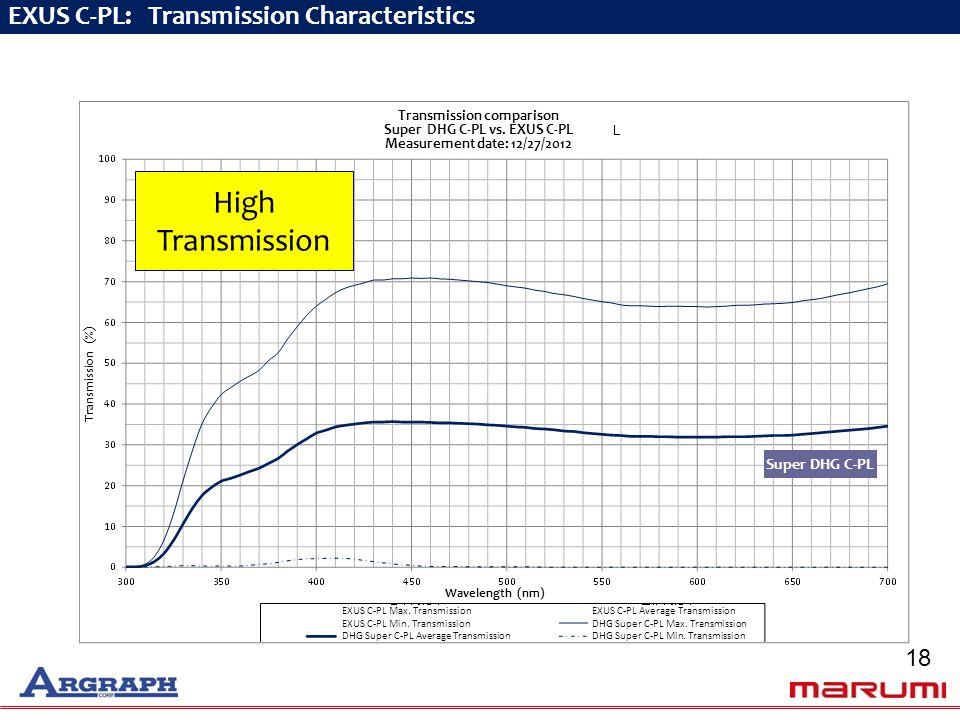 EXUS C-PL: Transmission Characteristics Transmission (%) Super DHG C-PL Transmission comparison Super DHG C-PL vs.