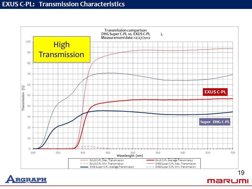 EXUS C-PL: Transmission Characteristics EXUS C-PL Wavelength (nm) Transmission (%) Super DHG C-PL Transmission comparison DHG Super C-PL vs.