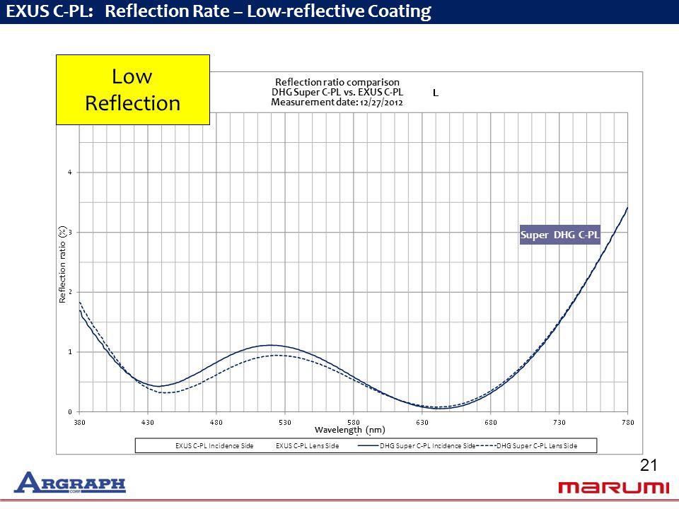 EXUS C-PL: Reflection Rate – Low-reflective Coating Super DHG C-PL Reflection ratio comparison DHG Super C-PL vs.