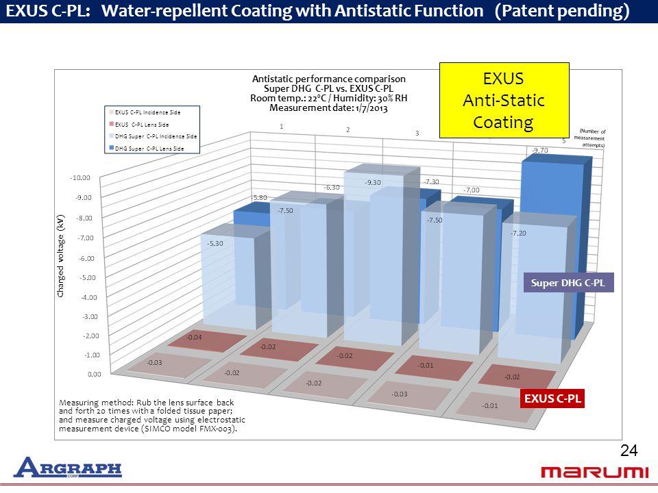 Charged voltage (kV) Antistatic performance comparison Super DHG C-PL vs.