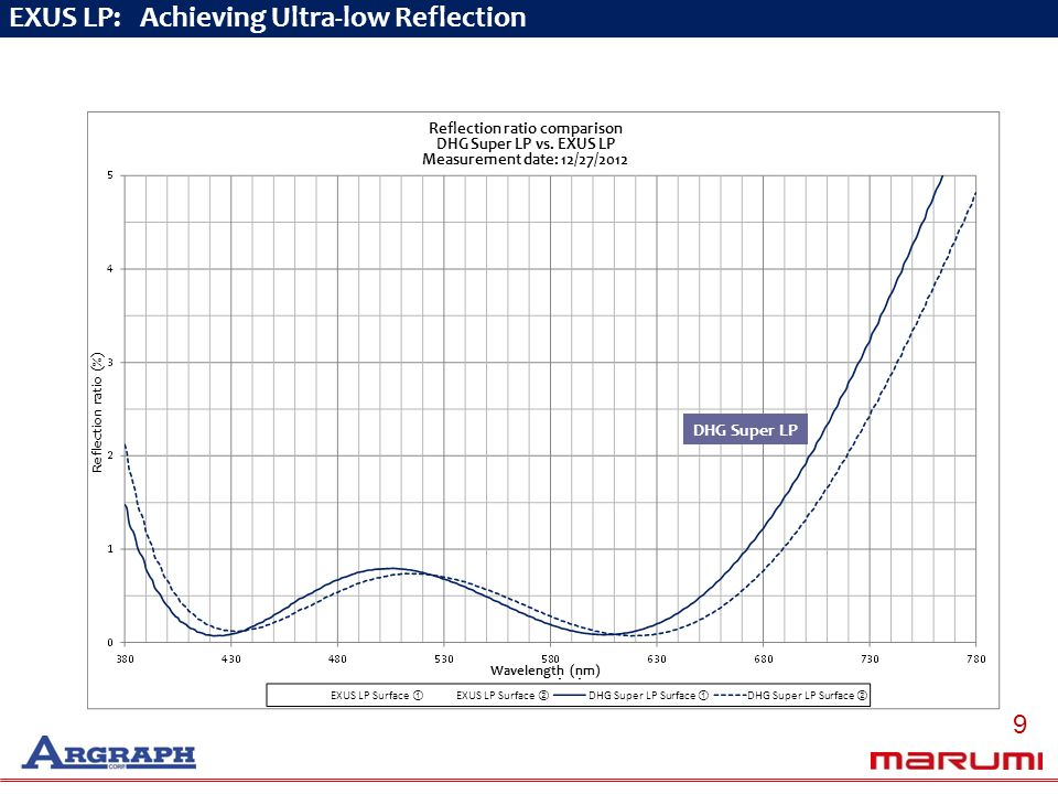 Average reflection ratio of wavelength band between 420 and 680 nm Less than 0.6% for the DHG Super Series EXUS LP: Improved to Less than 0.3% EXUS LP DHG Super LP EXUS LP: Achieving Ultra-low Reflection Reflection ratio comparison DHG Super LP vs.