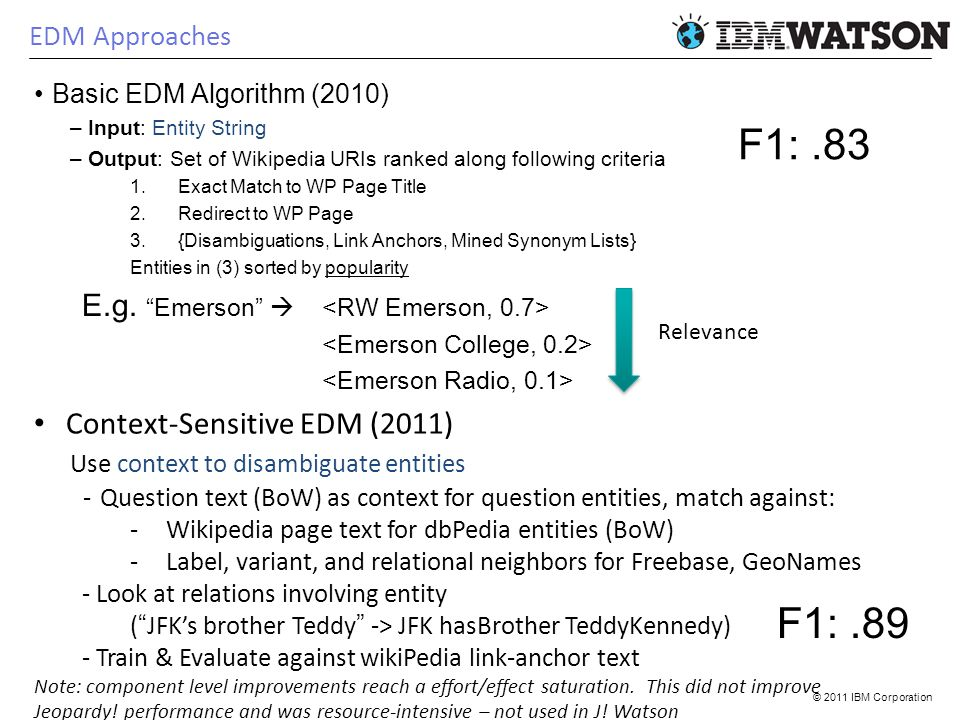 © 2011 IBM Corporation EDM Approaches Basic EDM Algorithm (2010) –Input: Entity String –Output: Set of Wikipedia URIs ranked along following criteria 1.Exact Match to WP Page Title 2.Redirect to WP Page 3.{Disambiguations, Link Anchors, Mined Synonym Lists} Entities in (3) sorted by popularity E.g.