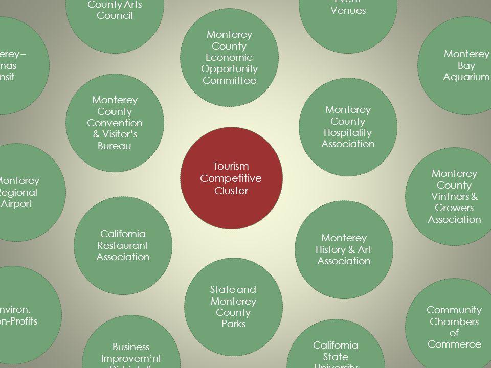 Monterey County Hospitality Association Monterey County Convention & Visitors Bureau Tourism Competitive Cluster California Restaurant Association Sta
