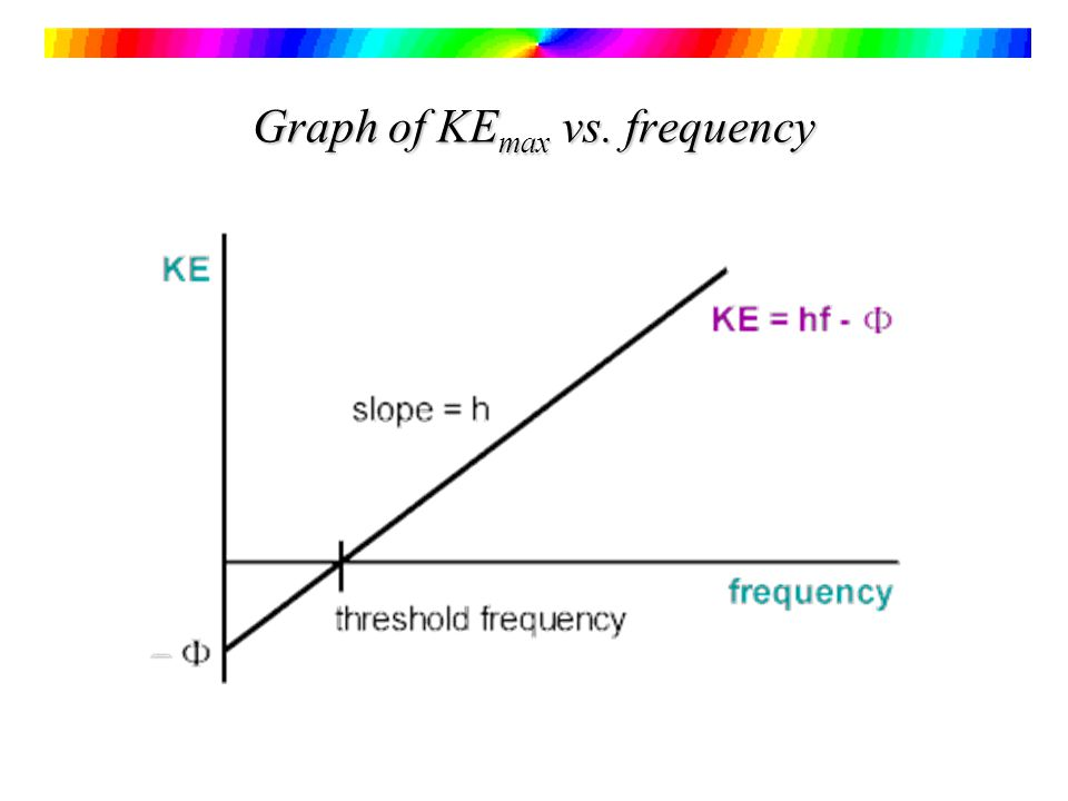 Graph of KE max vs. frequency