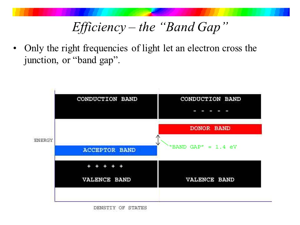 Efficiency – the Band Gap Only the right frequencies of light let an electron cross the junction, or band gap.