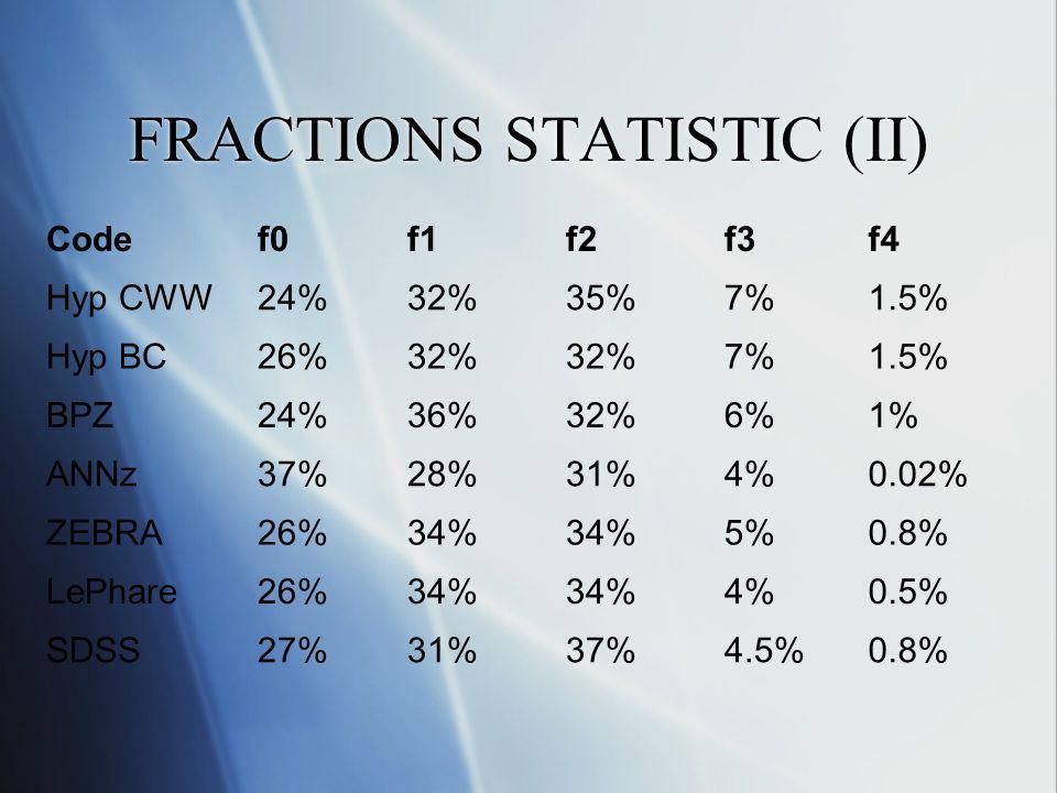FRACTIONS STATISTIC (II) Codef0f1f2f3f4 Hyp CWW24%32%35%7%1.5% Hyp BC26%32% 7%1.5% BPZ24%36%32%6%1% ANNz37%28%31%4%0.02% ZEBRA26%34% 5%0.8% LePhare26%34% 4%0.5% SDSS27%31%37%4.5%0.8%