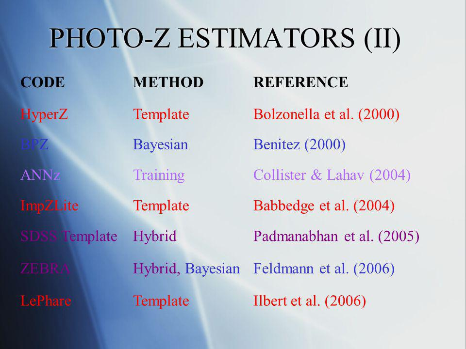 PHOTO-Z ESTIMATORS (II) CODEMETHODREFERENCE HyperZTemplateBolzonella et al. (2000) BPZBayesianBenitez (2000) ANNzTrainingCollister & Lahav (2004) ImpZ
