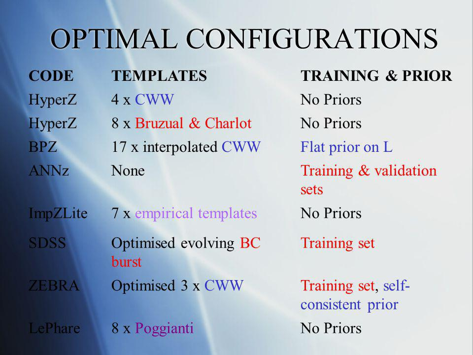 OPTIMAL CONFIGURATIONS CODETEMPLATESTRAINING & PRIOR HyperZ4 x CWWNo Priors HyperZ8 x Bruzual & CharlotNo Priors BPZ17 x interpolated CWWFlat prior on L ANNzNoneTraining & validation sets ImpZLite7 x empirical templatesNo Priors SDSSOptimised evolving BC burst Training set ZEBRAOptimised 3 x CWWTraining set, self- consistent prior LePhare8 x PoggiantiNo Priors