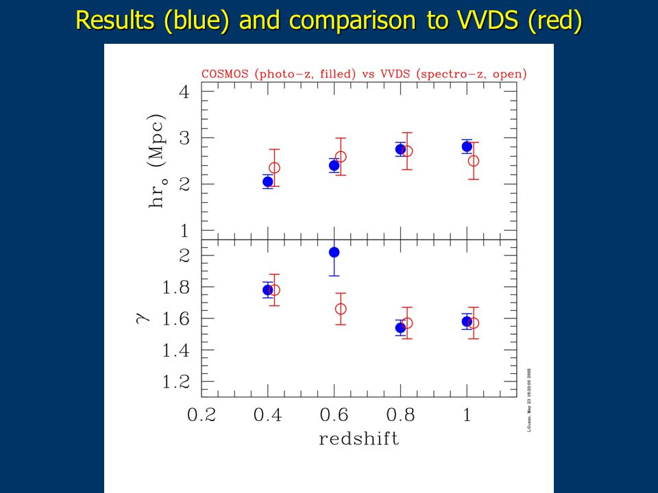 Results (blue) and comparison to VVDS (red)