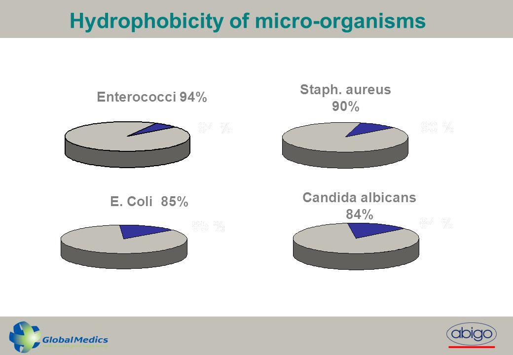 Enterococci 94% E.Coli 85% Staph.