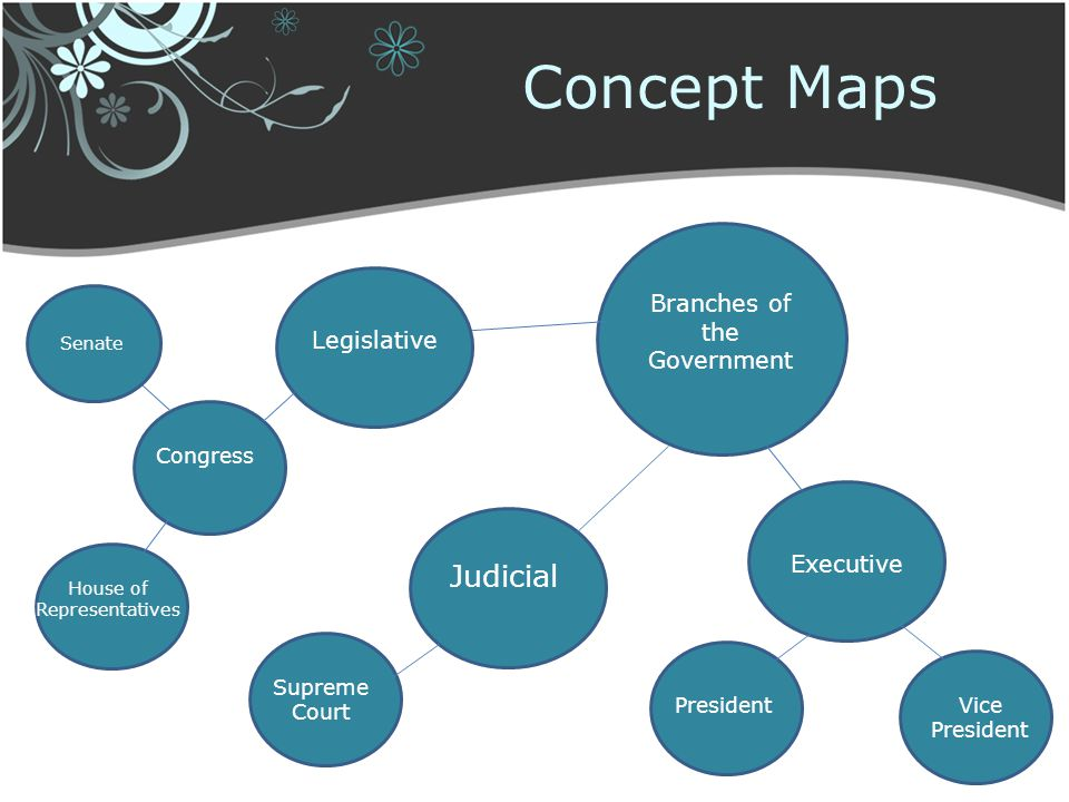 Concept Maps Branches of the Government Legislative Judicial Executive Vice President President Supreme Court Congress Senate House of Representatives