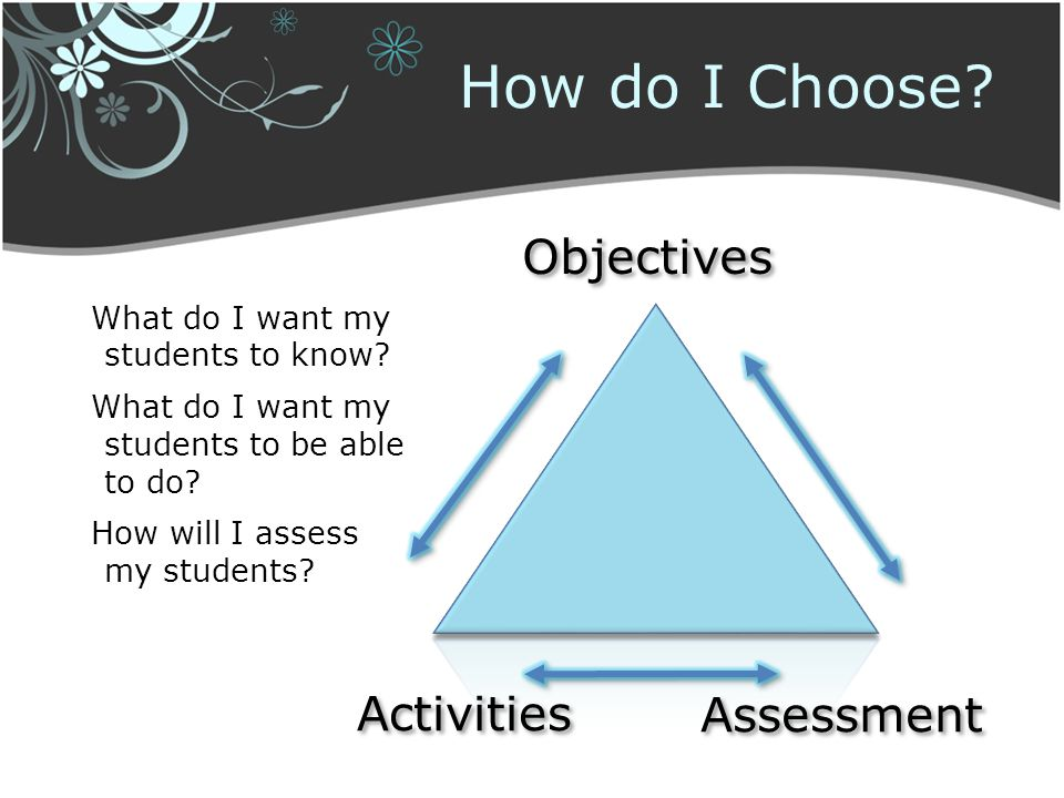 What do I want my students to know? What do I want my students to be able to do? How will I assess my students? Objectives Activities Assessment How d
